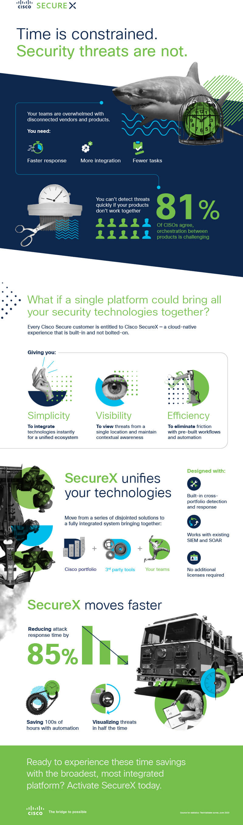 Unified Security Platform With Cisco SecureX  as translated below
